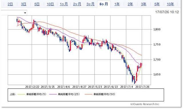 reit-chart 1