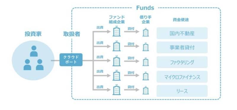 fundsの運用方法