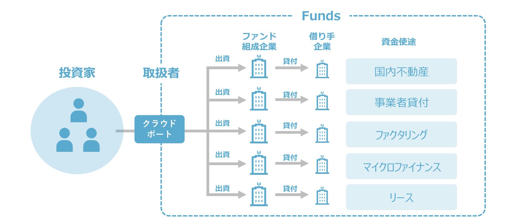貸付ファンド投資